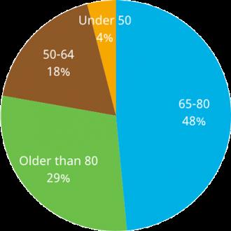 members-age