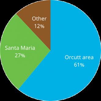 members-location
